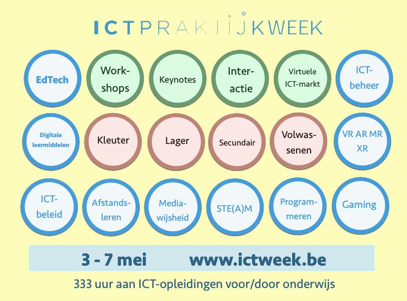 ICT-praktijkweek Thema's